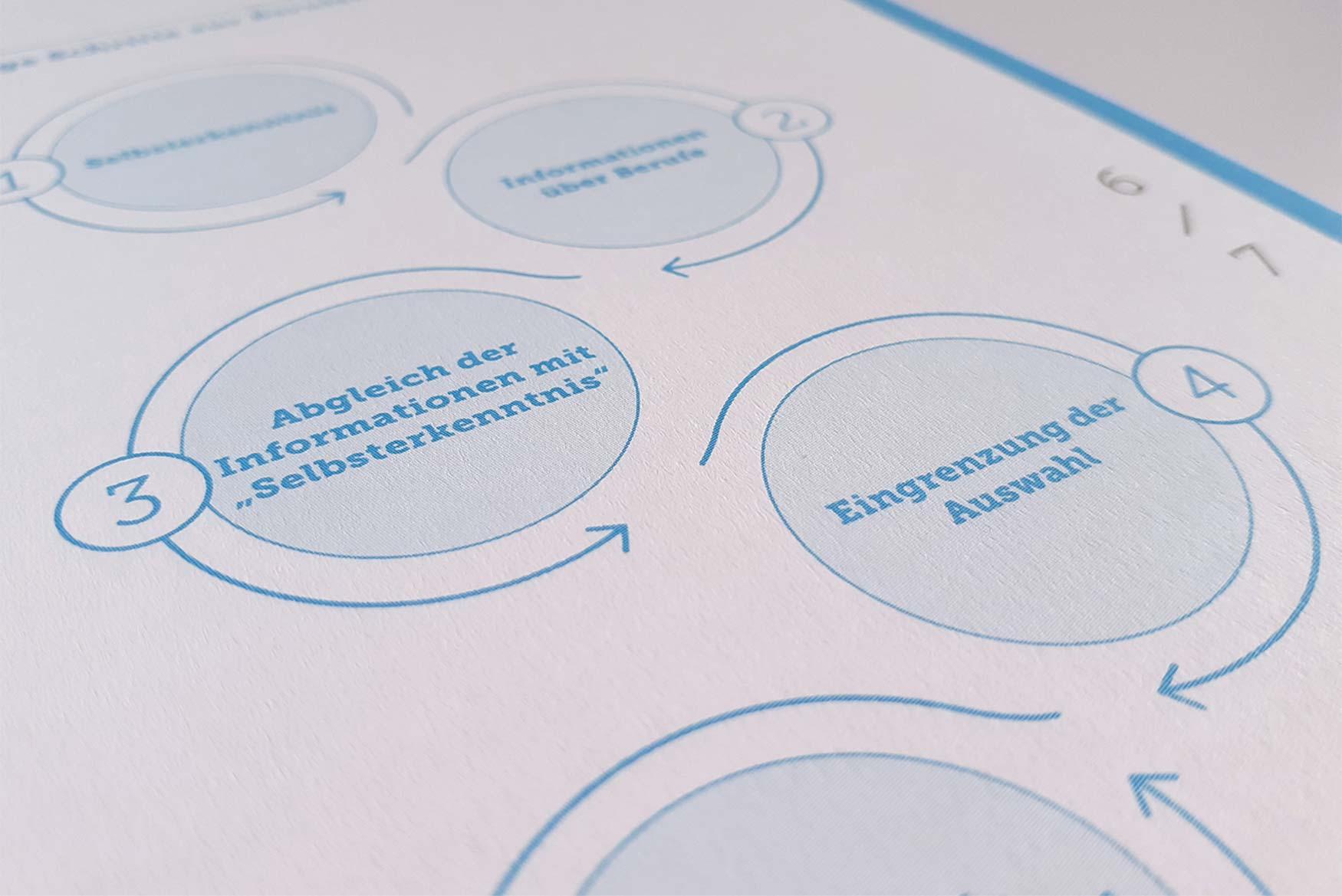 Jahresbericht-FRS-6-Designagentur-Stuttgart-Kreativbetrieb