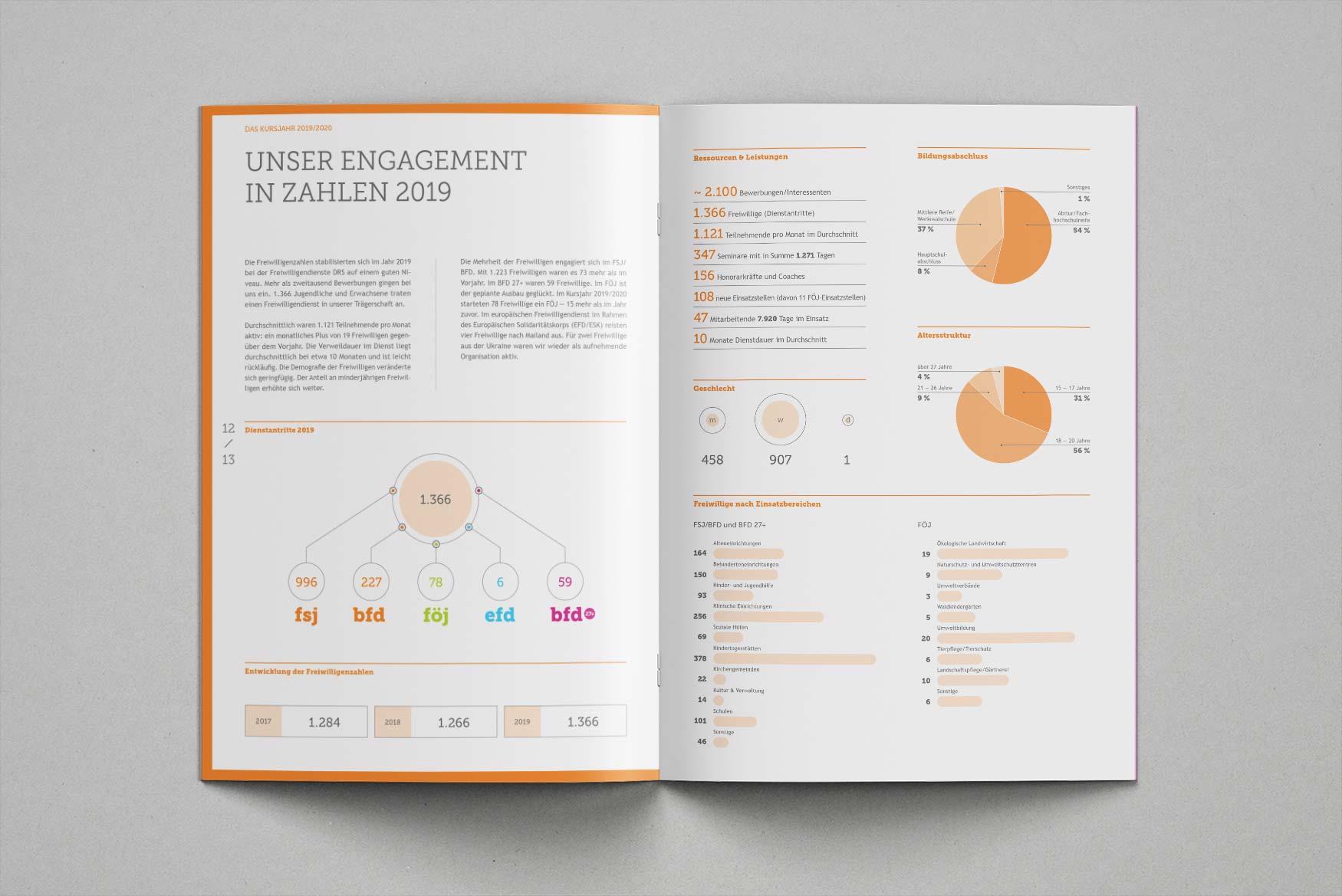 Jahresbericht-FRS-7-Designagentur-Stuttgart-Kreativbetrieb