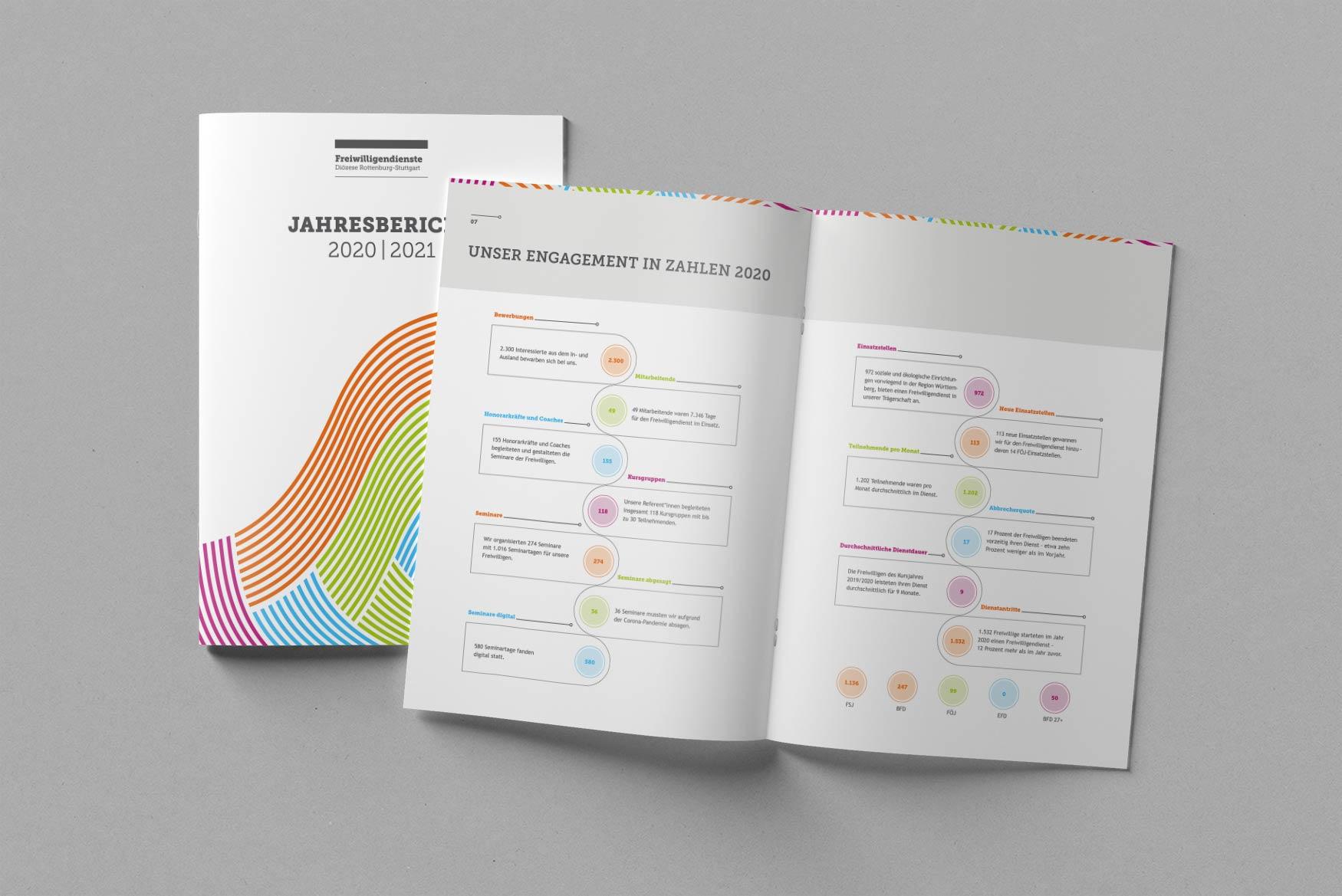 Jahresbericht-FRS-2020-3-Designagentur-Stuttgart-Kreativbetrieb